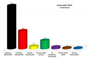 Juniorwahl 2013 am Franziskus - Erststimmen absolut
