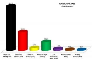 Juniorwahl 2013 am Franziskus - Erststimmen prozentual