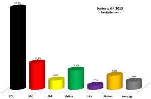 Juniorwahl 2013 am Franziskus -  Zweitstimmen prozentual